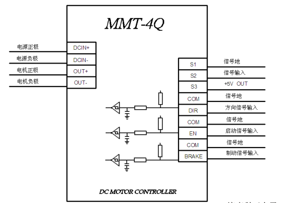 二, 伺服电机厂家直流调速器应用